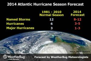 2014 Hurricane Season Forecast